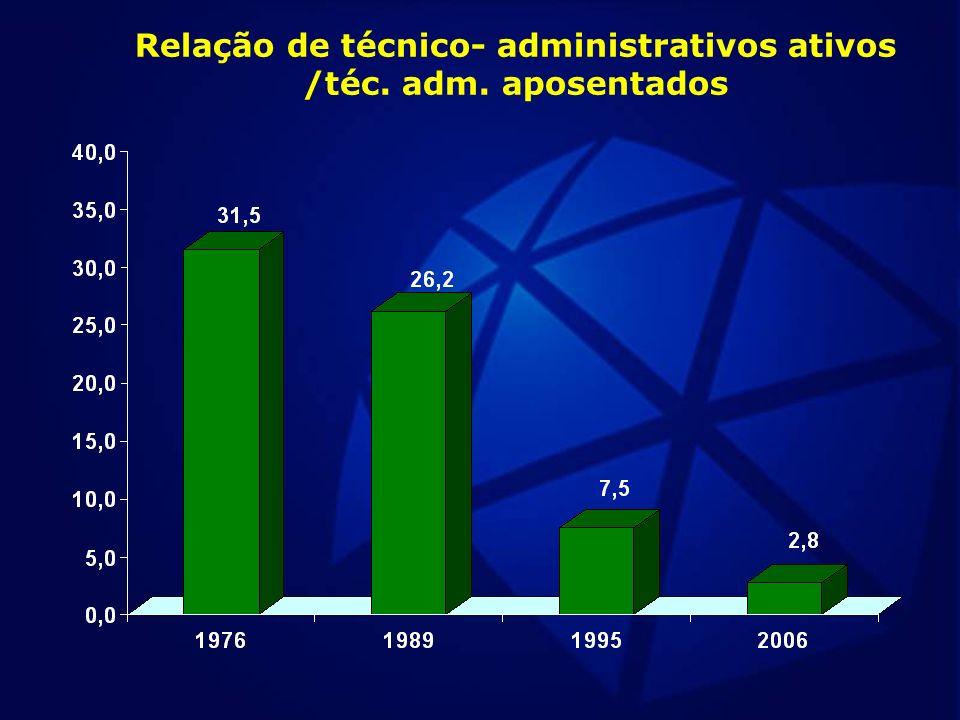 Relação de técnico- administrativos ativos