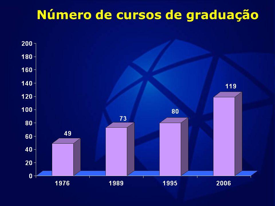 Número de cursos de graduação