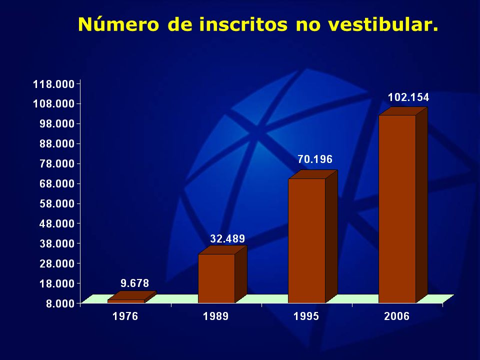 Número de inscritos no vestibular.