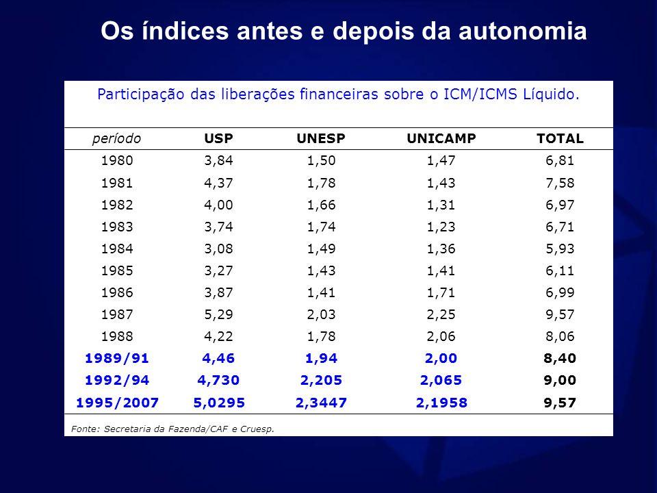 Os índices antes e depois da autonomia