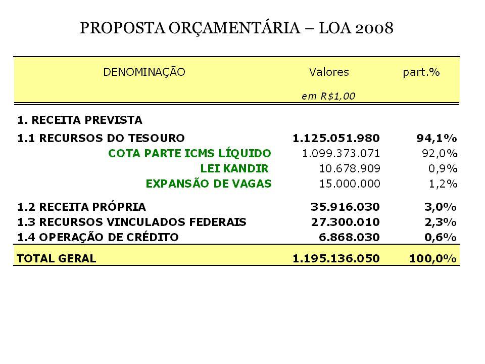PROPOSTA ORÇAMENTÁRIA – LOA 2008