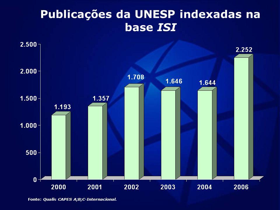 Publicações da UNESP indexadas na base ISI