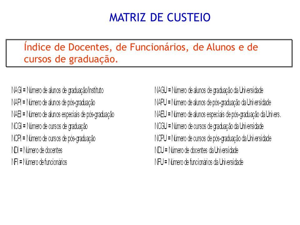 MATRIZ DE CUSTEIO Índice de Docentes, de Funcionários, de Alunos e de cursos de graduação.