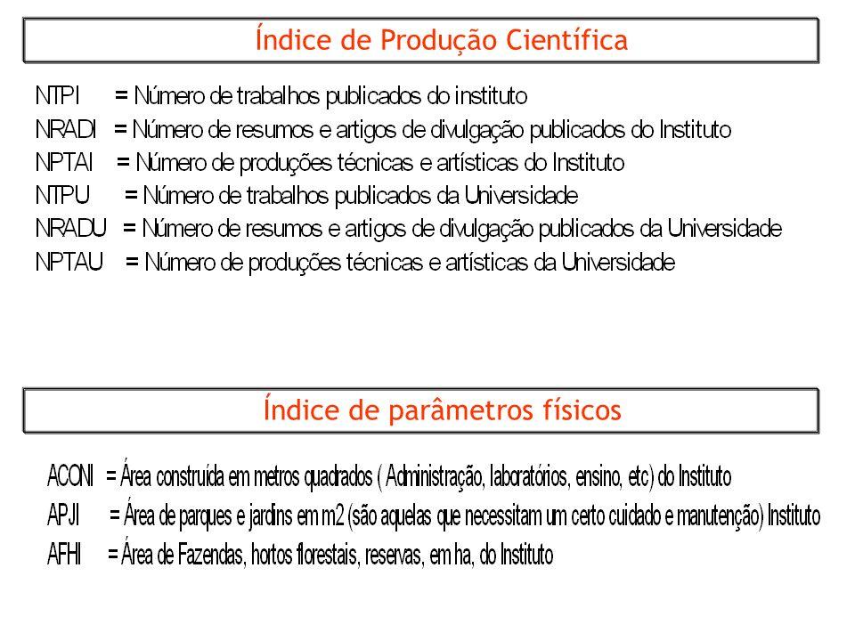 Índice de Produção Científica
