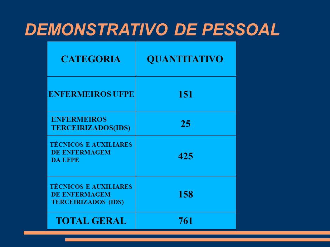 DEMONSTRATIVO DE PESSOAL