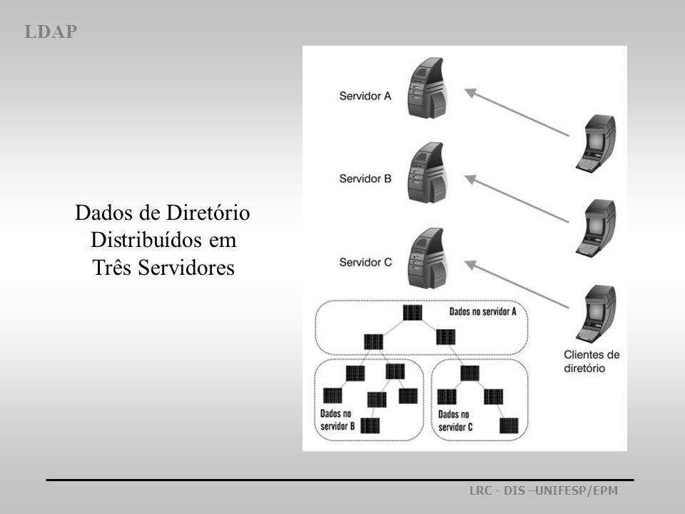 Dados de Diretório Distribuídos em Três Servidores