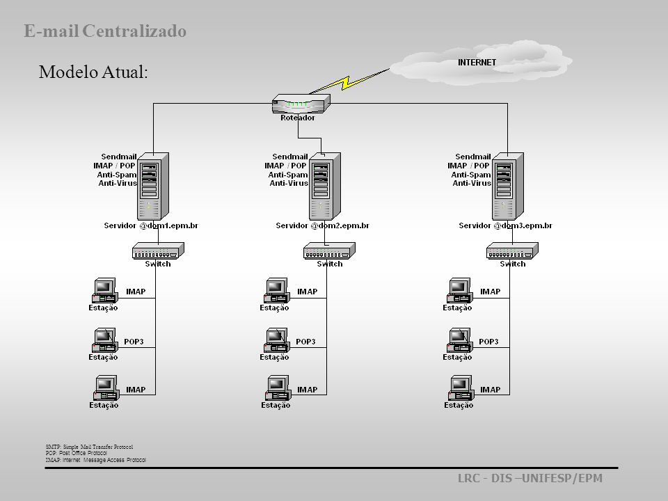 E-mail Centralizado Modelo Atual: SMTP: Simple Mail Transfer Protocol