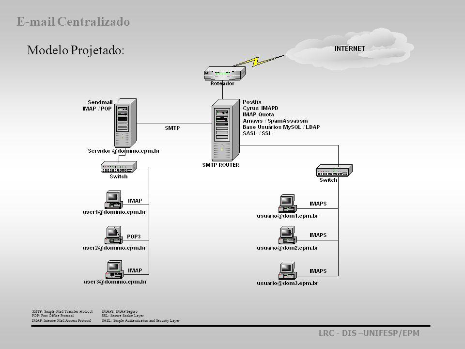 E-mail Centralizado Modelo Projetado:
