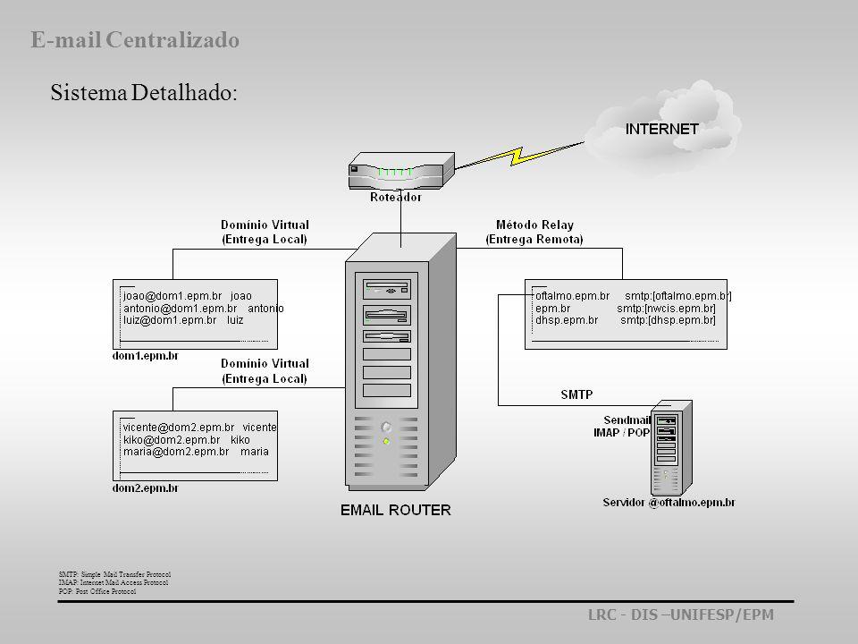 E-mail Centralizado Sistema Detalhado: