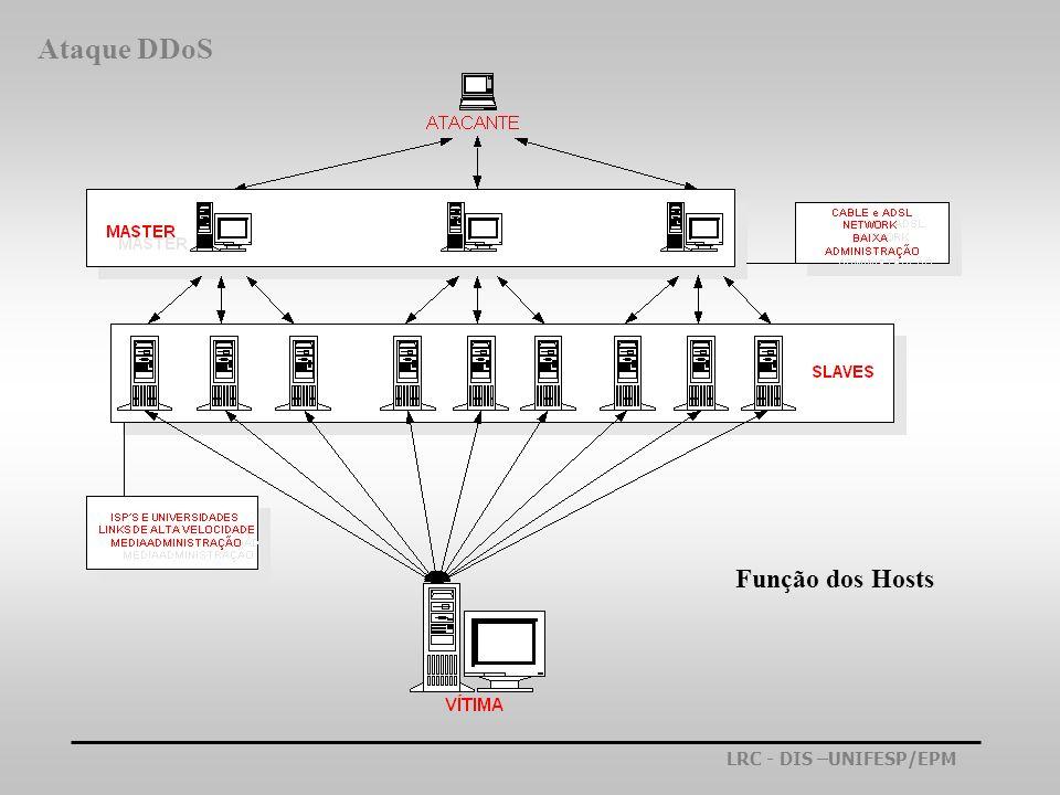 Ataque DDoS Função dos Hosts