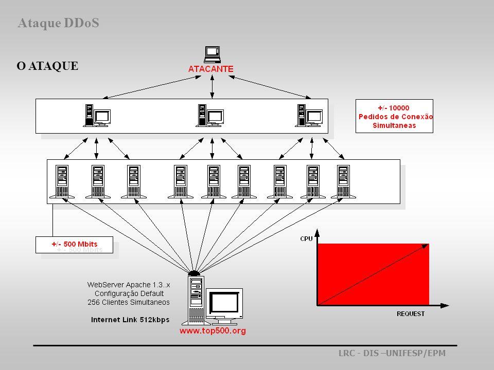 Ataque DDoS O ATAQUE