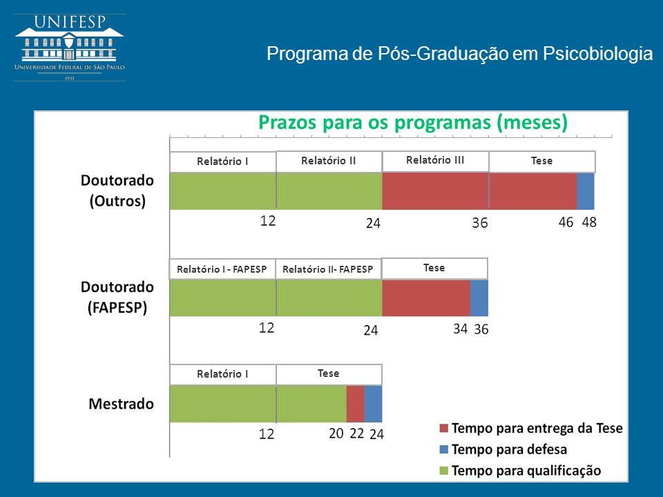 Prazos para os programas (meses)