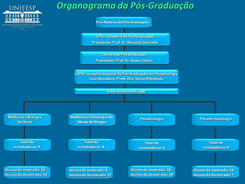 Organograma da Pós-Graduação