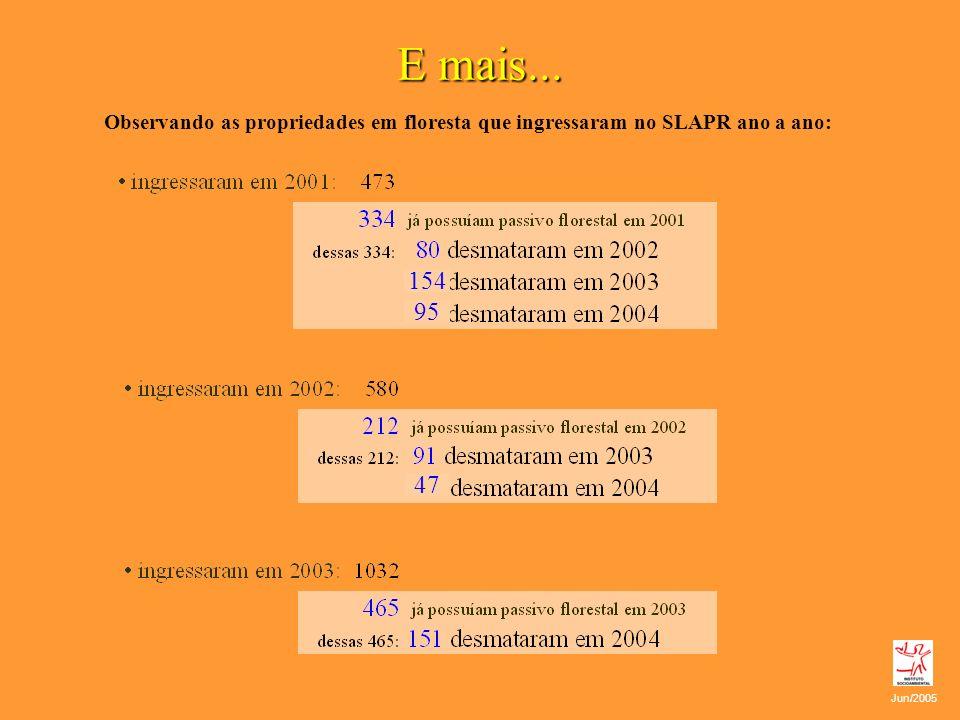 E mais... Observando as propriedades em floresta que ingressaram no SLAPR ano a ano: 154. 95. 47.