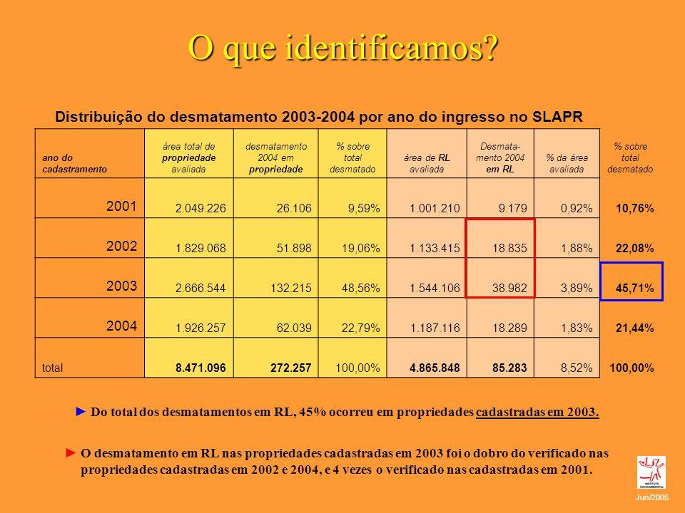 O que identificamos Distribuição do desmatamento 2003-2004 por ano do ingresso no SLAPR. ano do cadastramento.