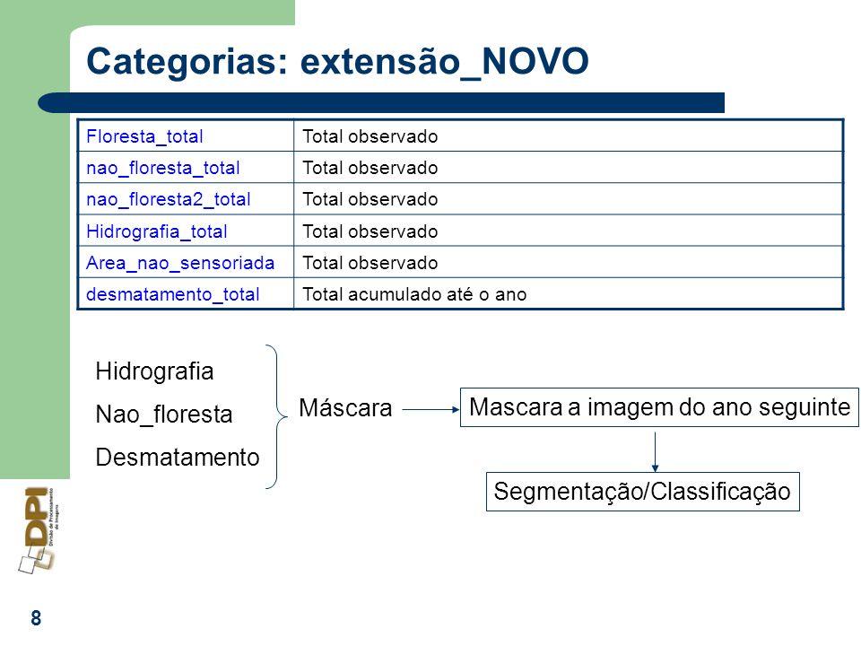 Categorias: extensão_NOVO