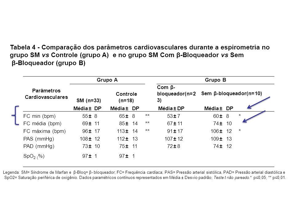 Parâmetros Cardiovasculares