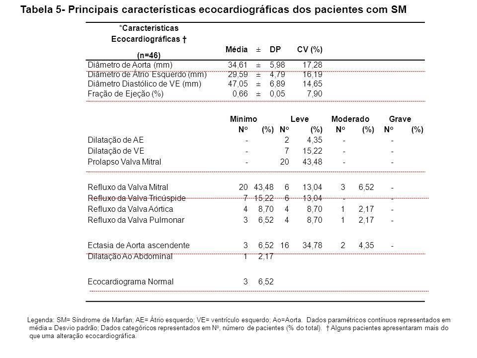 *Características Ecocardiográficas †