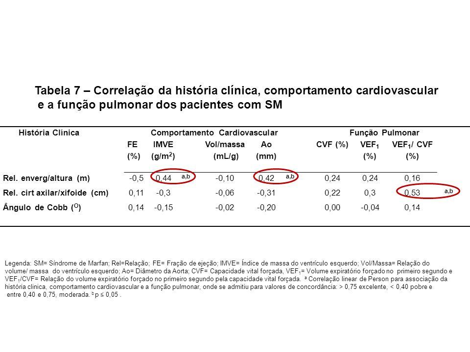 Comportamento Cardiovascular
