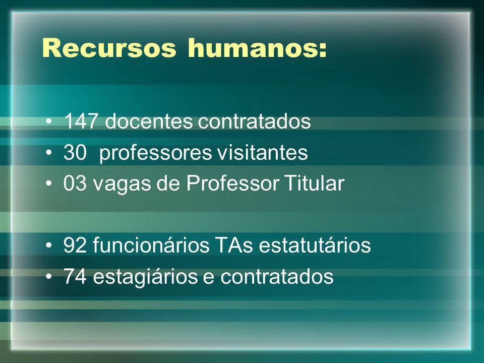 Recursos humanos: 147 docentes contratados 30 professores visitantes