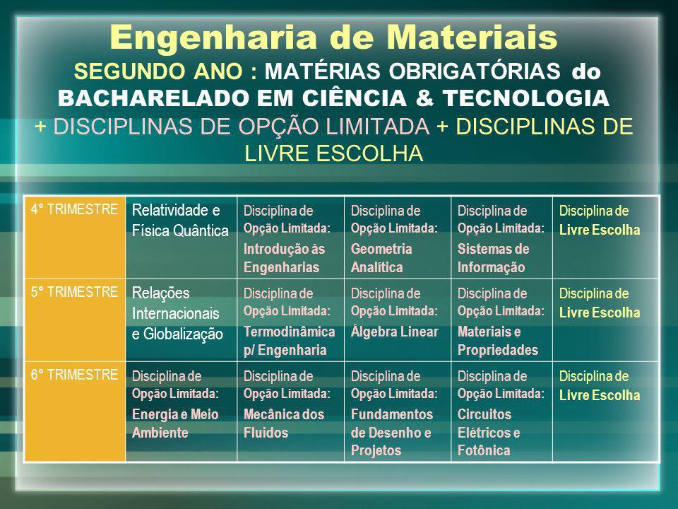 Engenharia de Materiais SEGUNDO ANO : MATÉRIAS OBRIGATÓRIAS do BACHARELADO EM CIÊNCIA & TECNOLOGIA + DISCIPLINAS DE OPÇÃO LIMITADA + DISCIPLINAS DE LIVRE ESCOLHA