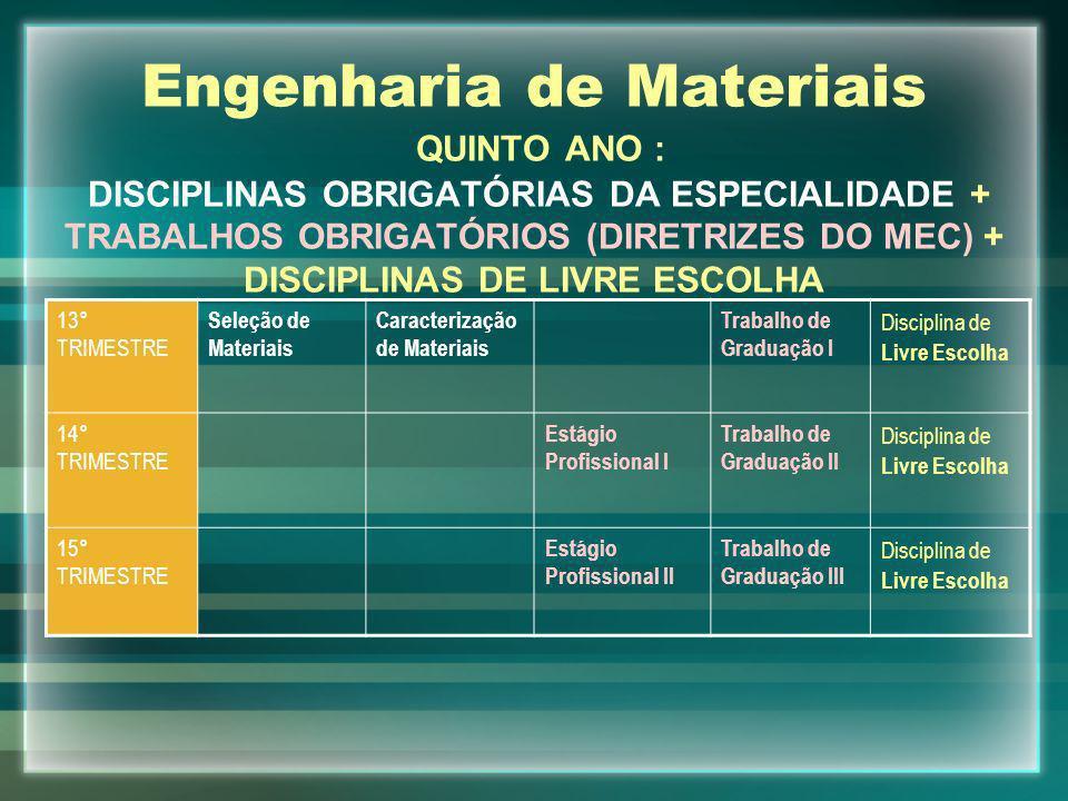 Engenharia de Materiais QUINTO ANO : DISCIPLINAS OBRIGATÓRIAS DA ESPECIALIDADE + TRABALHOS OBRIGATÓRIOS (DIRETRIZES DO MEC) + DISCIPLINAS DE LIVRE ESCOLHA