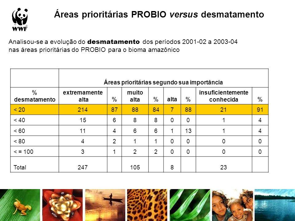 Áreas prioritárias PROBIO versus desmatamento