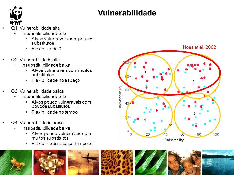 Vulnerabilidade Q1 Vulnerabilidade alta Insubstituibilidade alta