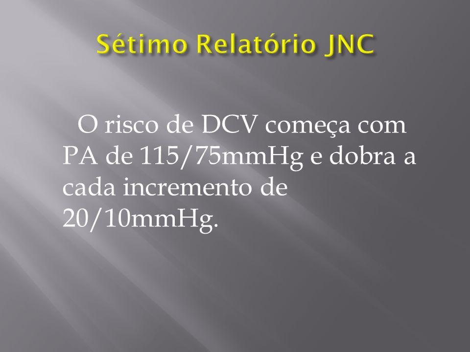 Sétimo Relatório JNC O risco de DCV começa com PA de 115/75mmHg e dobra a cada incremento de 20/10mmHg.