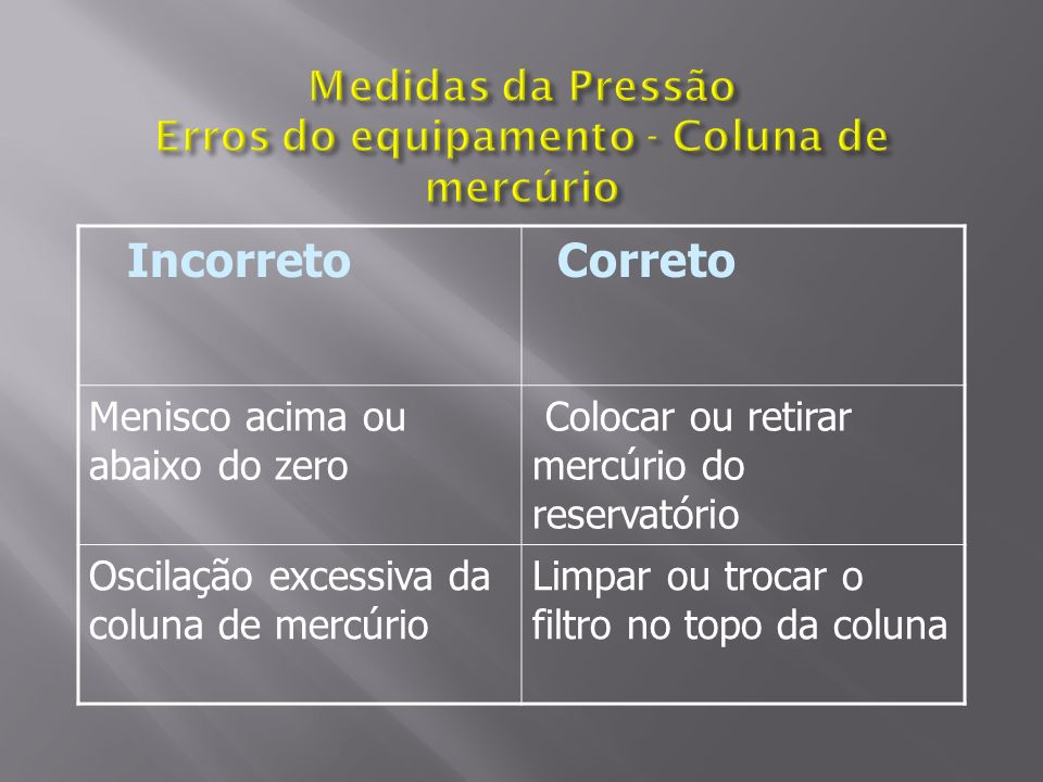 Medidas da Pressão Erros do equipamento - Coluna de mercúrio