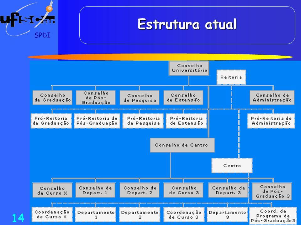 Estrutura atual SPDI