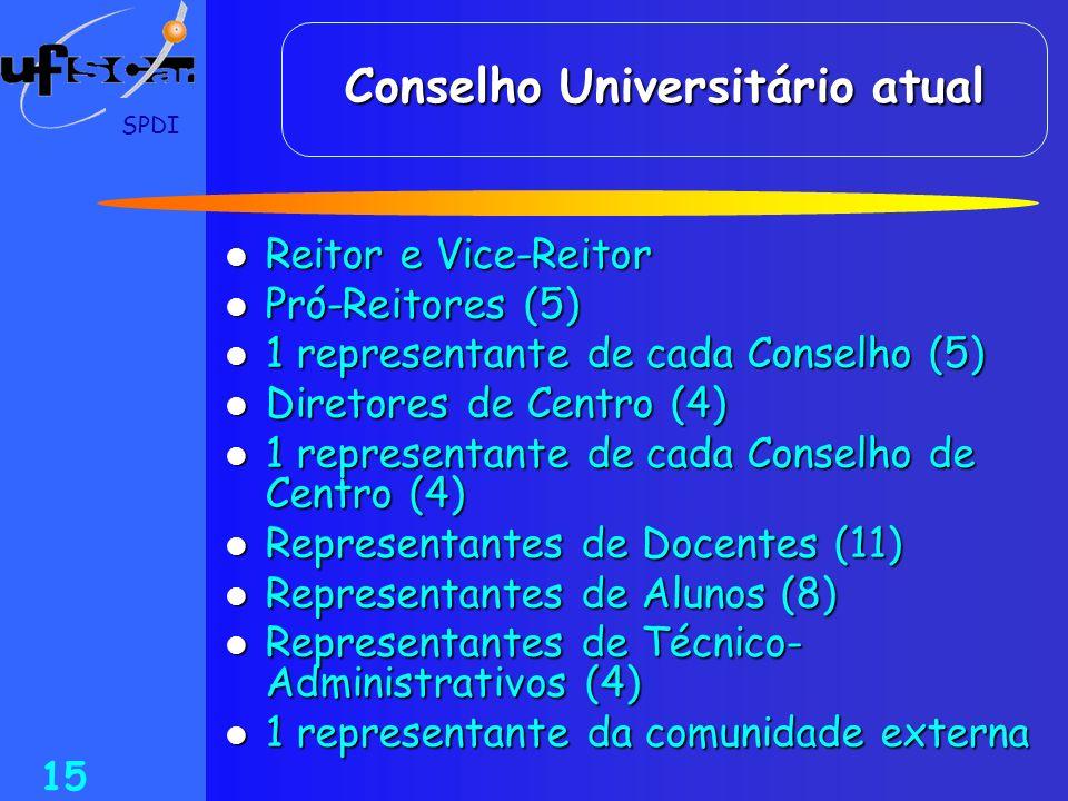 Conselho Universitário atual