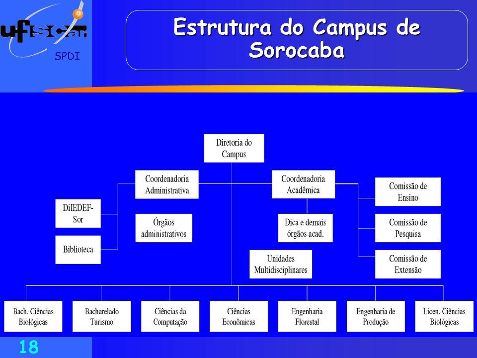 Estrutura do Campus de Sorocaba