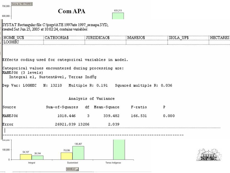 Com APA Desflorestamento até 1997 Sem APA