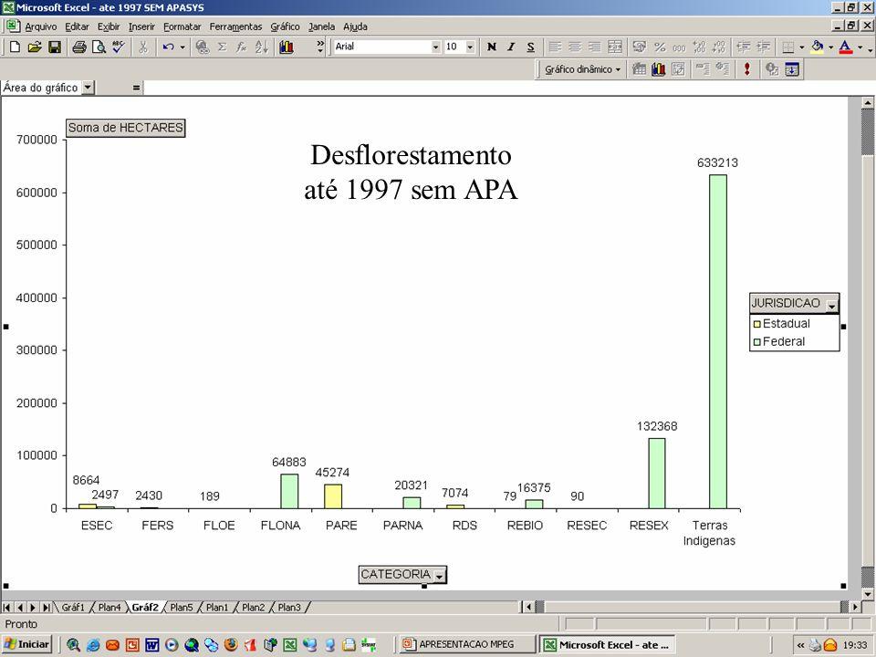 Desflorestamento até 1997 sem APA