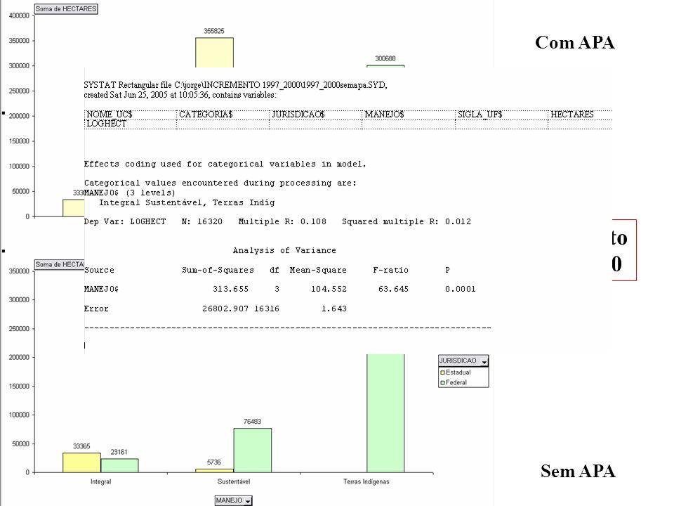 Com APA Incremento 1997-2000 Sem APA