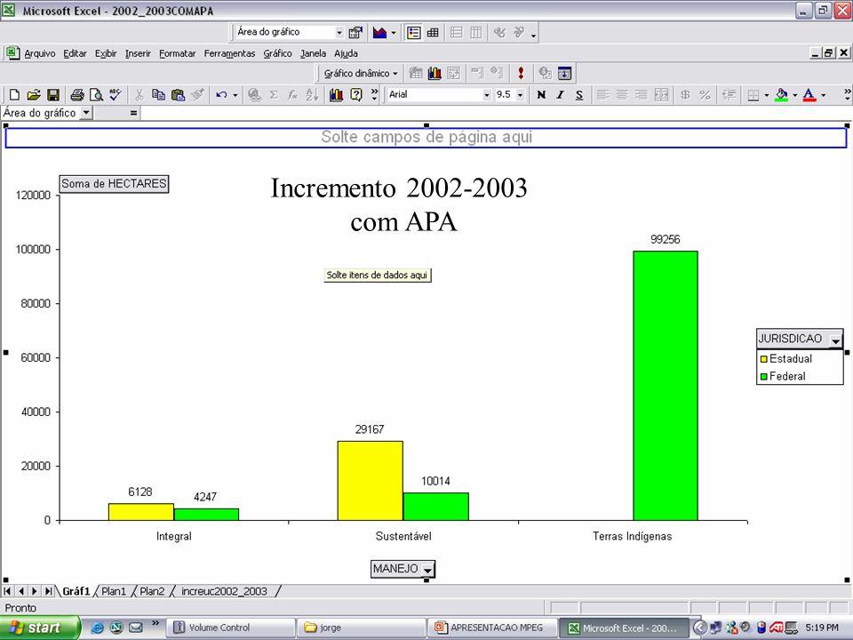 Incremento 2002-2003 com APA