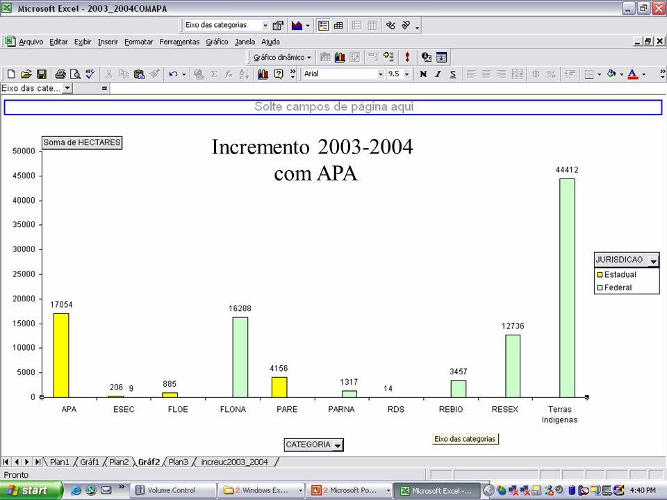 Incremento 2003-2004 com APA