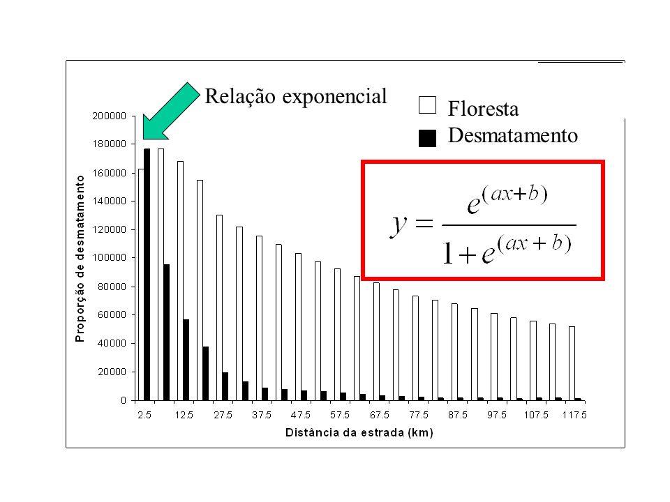 Relação exponencial Floresta Desmatamento