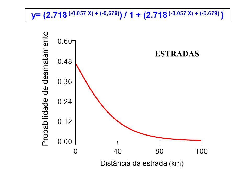 y= (2.718 (-0,057 X) + (-0,679)) / 1 + (2.718 (-0.057 X) + (-0.679) )