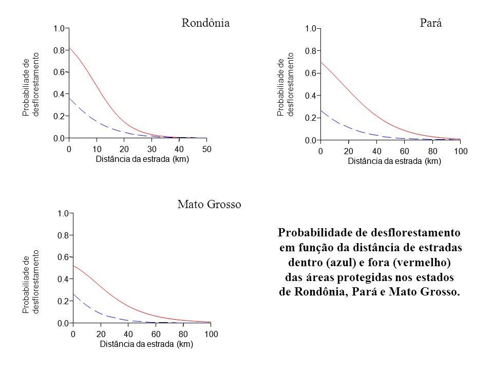 Probabilidade de desflorestamento em função da distância de estradas