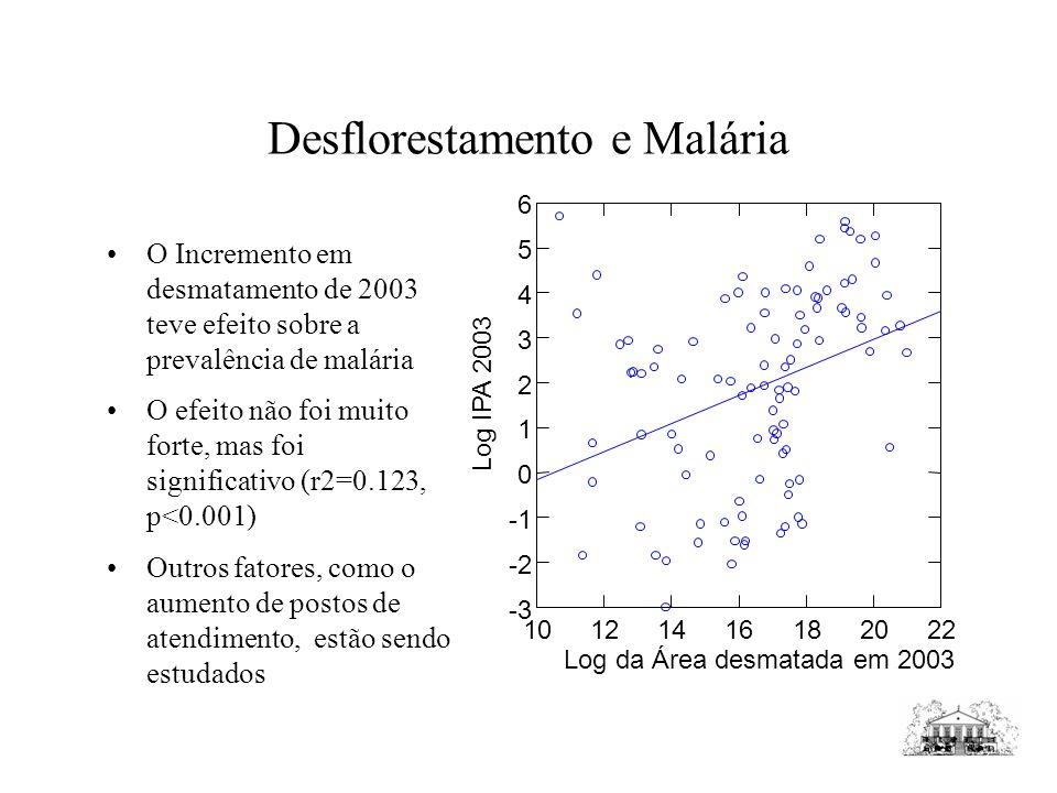 Desflorestamento e Malária