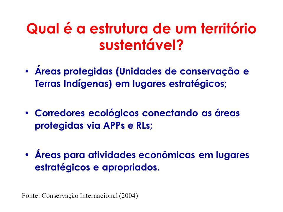 Qual é a estrutura de um território sustentável