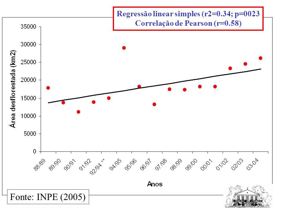 Fonte: INPE (2005) Regressão linear simples (r2=0.34; p=0023