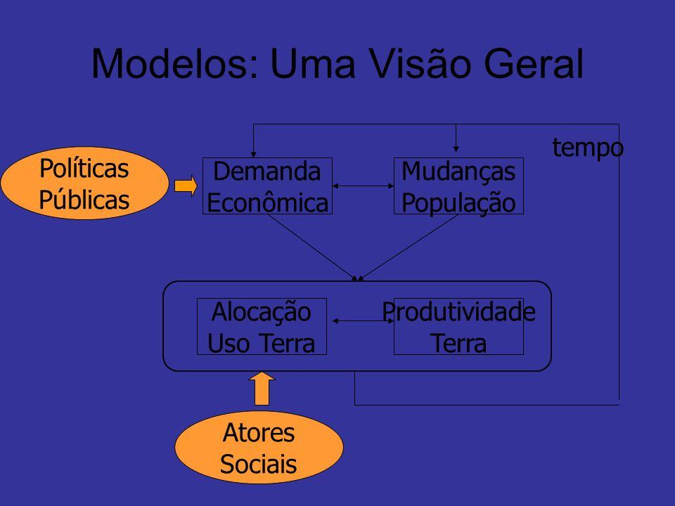 Modelos: Uma Visão Geral