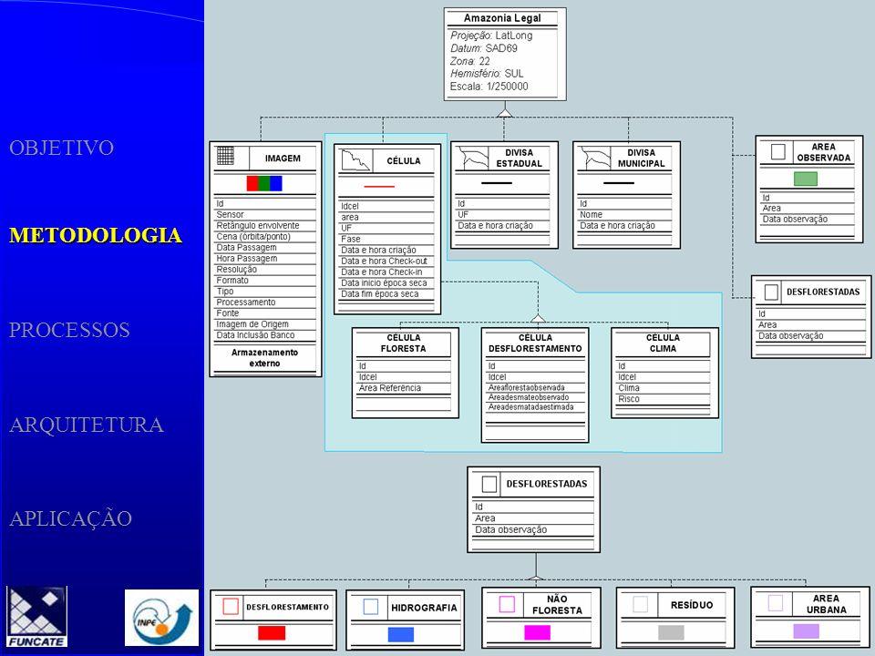 OBJETIVO METODOLOGIA PROCESSOS ARQUITETURA APLICAÇÃO