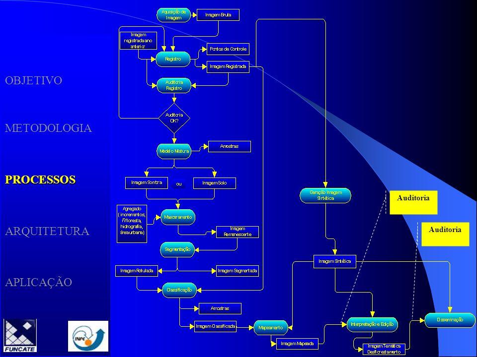 OBJETIVO METODOLOGIA PROCESSOS ARQUITETURA APLICAÇÃO Auditoria