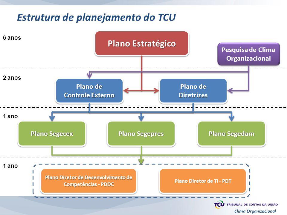 Estrutura de planejamento do TCU
