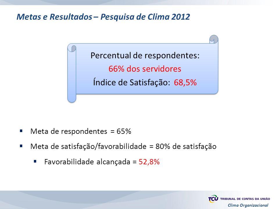 Metas e Resultados – Pesquisa de Clima 2012