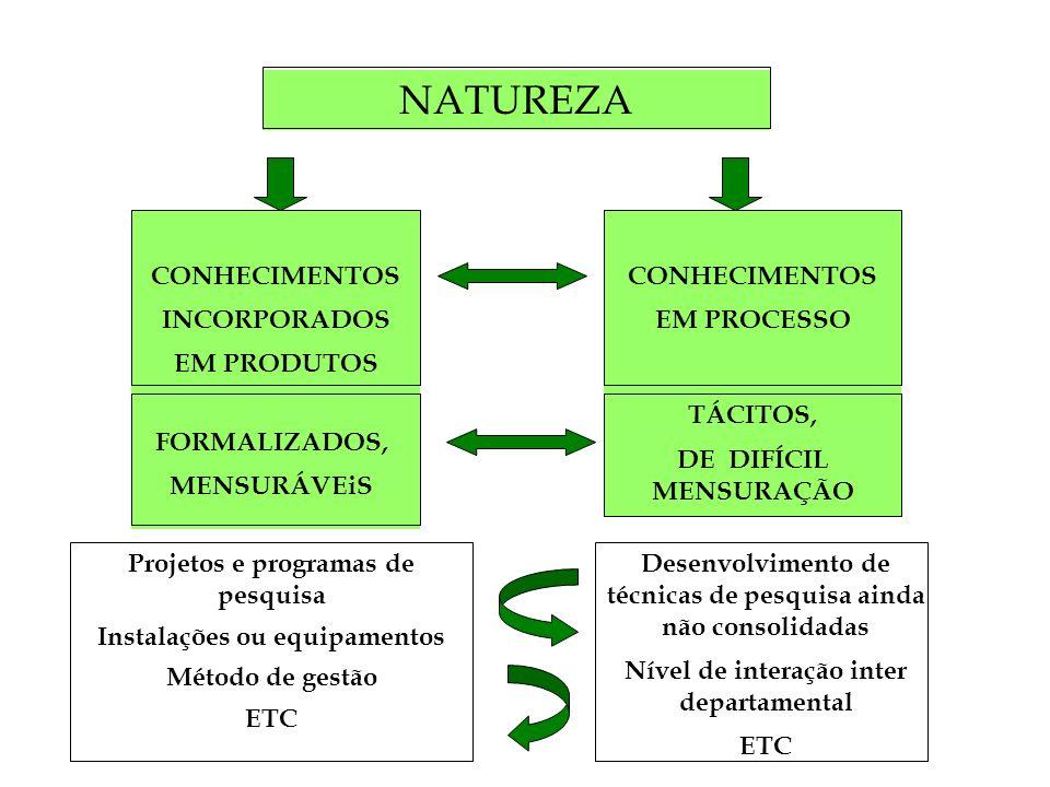 NATUREZA CONHECIMENTOS INCORPORADOS EM PRODUTOS CONHECIMENTOS